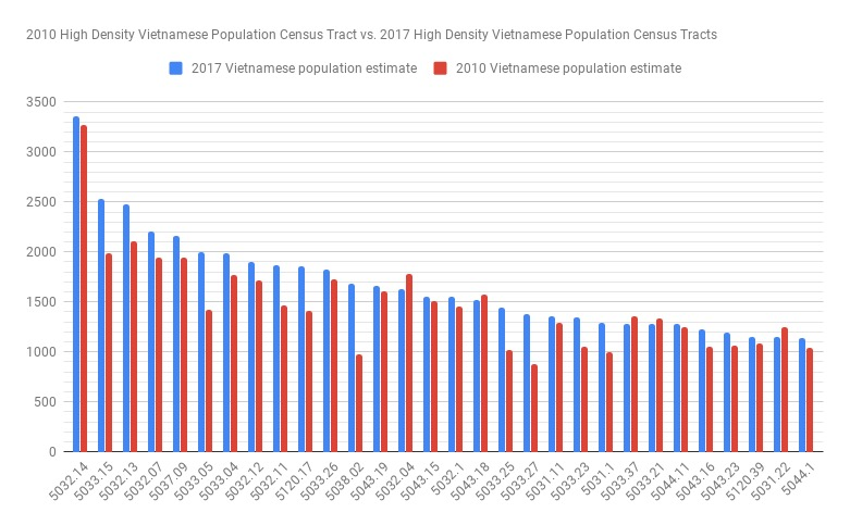Looking at data from the census tracts with the highest density of Vietnamese individuals, we've found that the Vietnamese population has been steadily increasing in these tracts. The Vietnamese population in these tracts has been increasing since 2010.