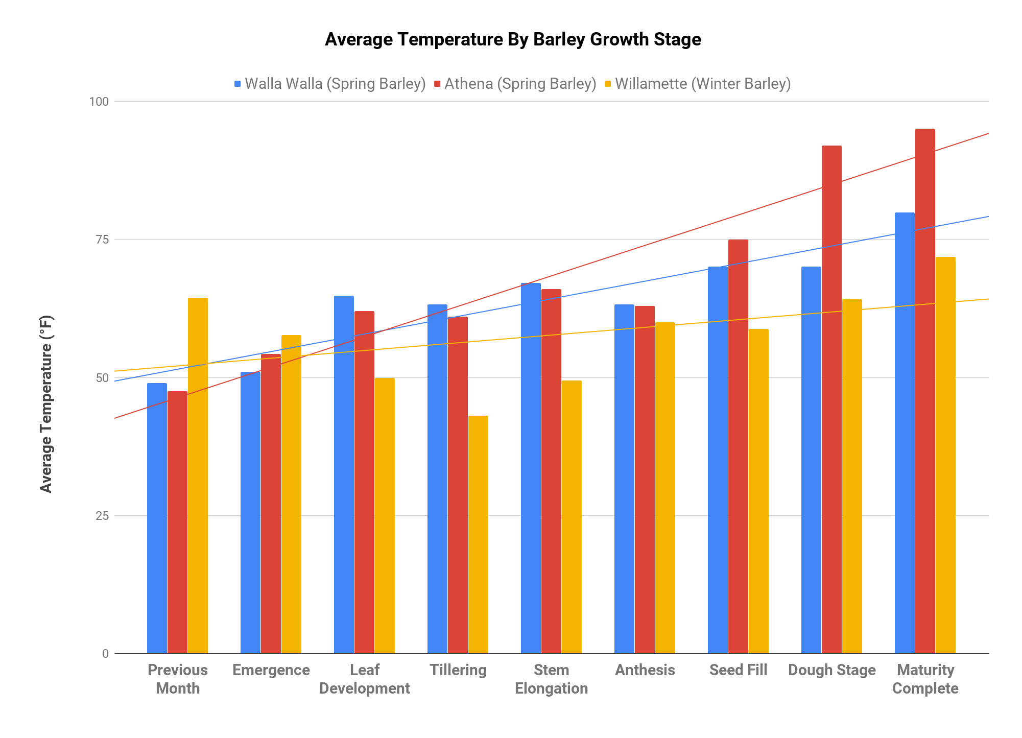 Average Temperature By Barley Growth Stage.png