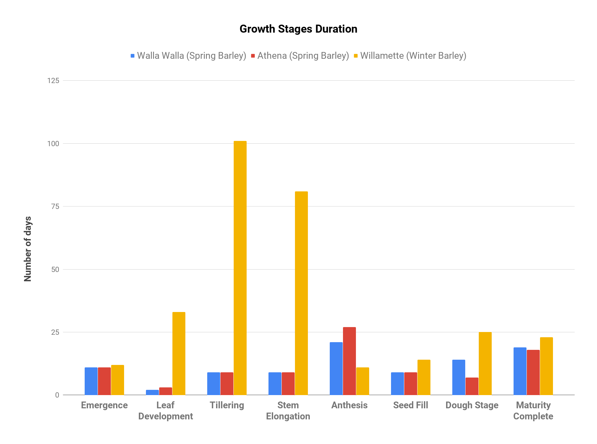 Growth Stages Duration.png