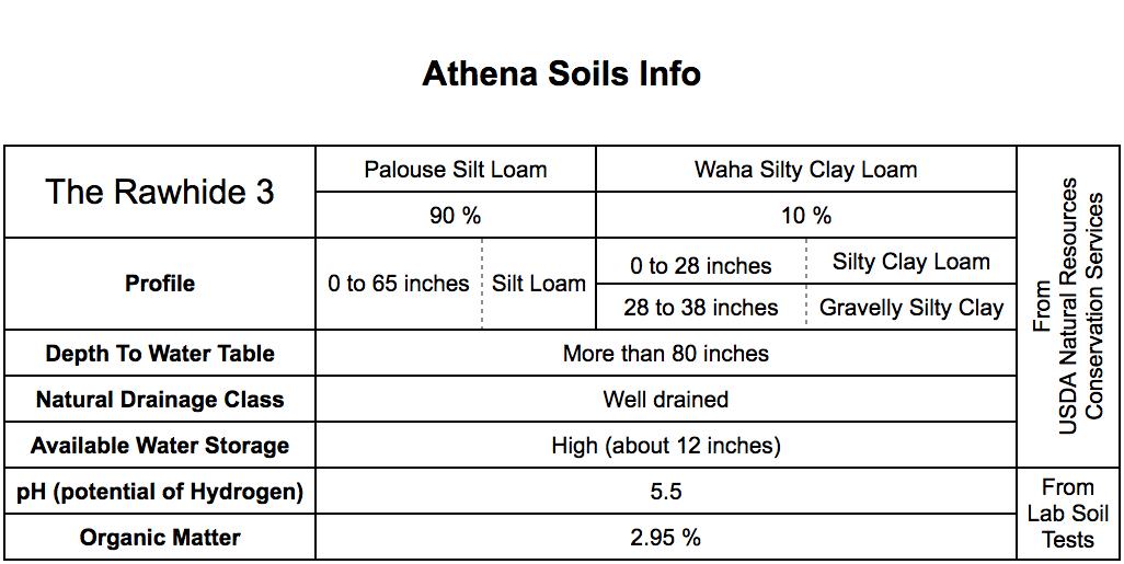Athena soil.png