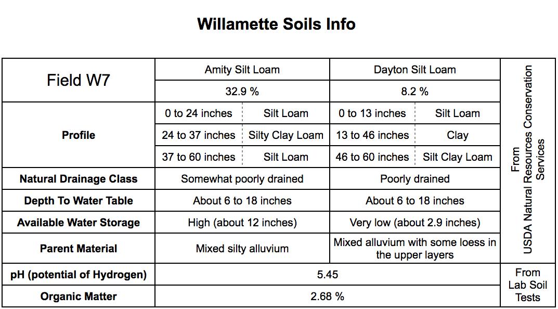 Willamette soil.png