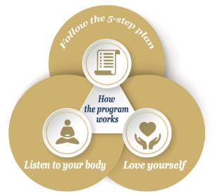 Puricious Set Yourself Free _ How the Program Works: Follow the 5-Step Plan, Listen to Your Body, Love Yourself