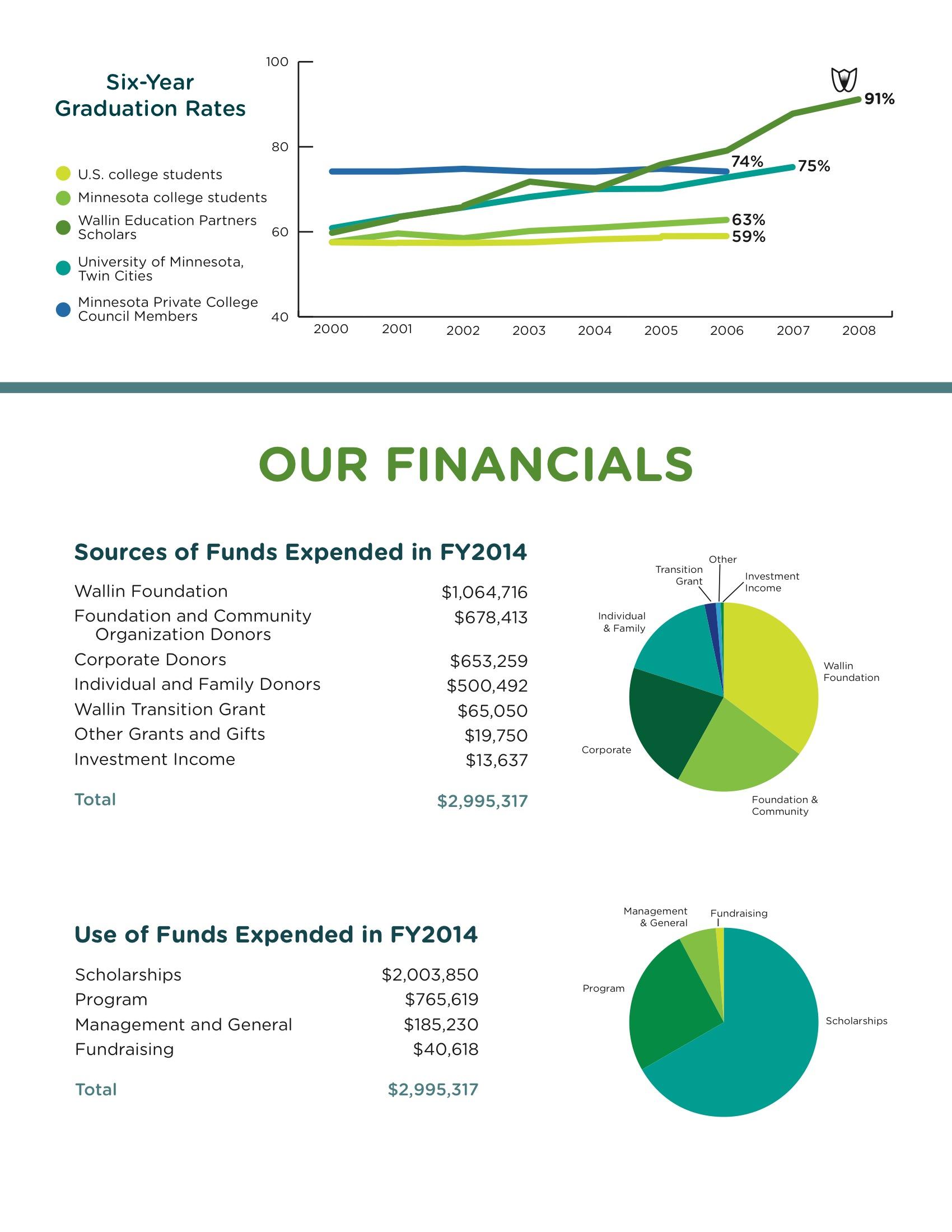 FINANCIALS / ANNUAL REPORT