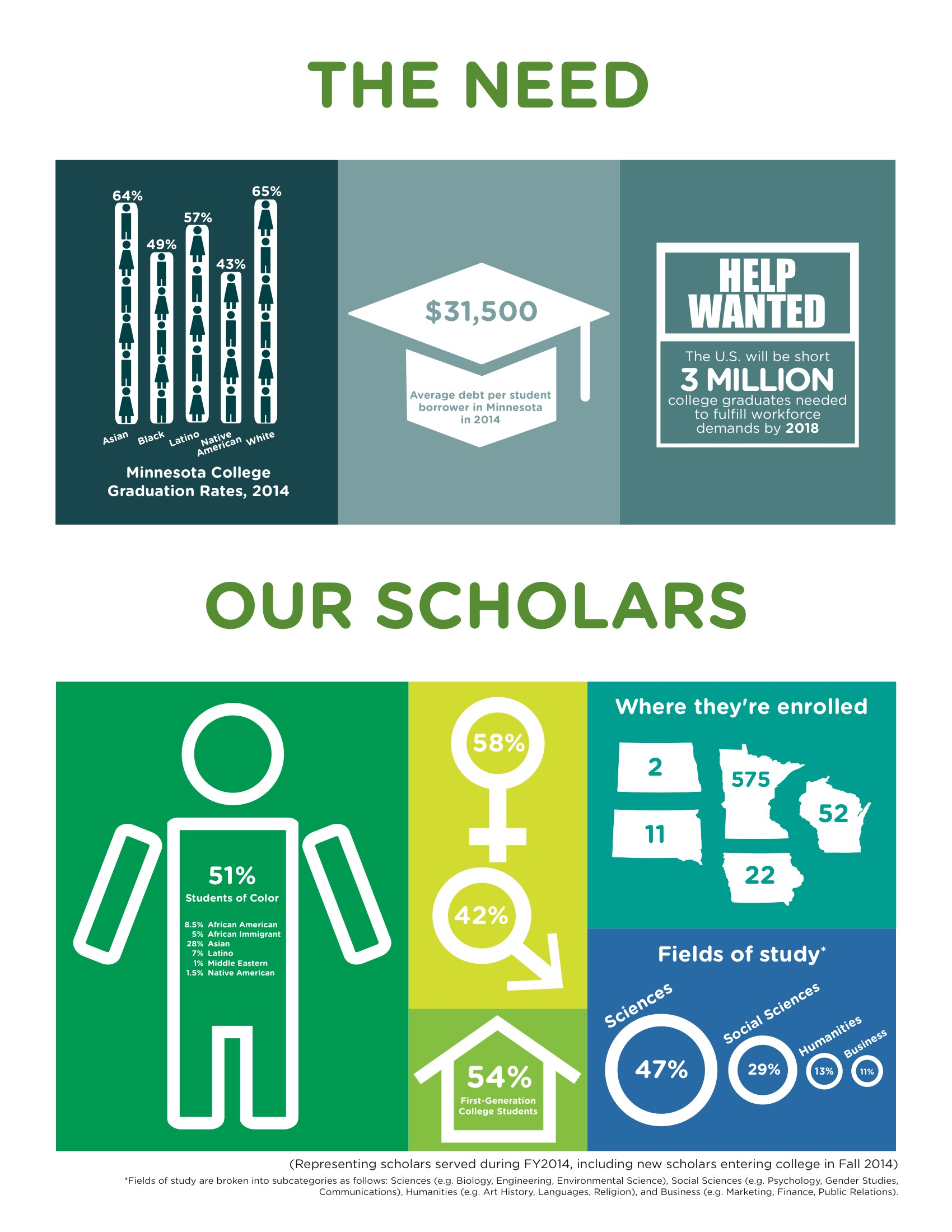 INFOGRAPHICS / ANNUAL REPORT