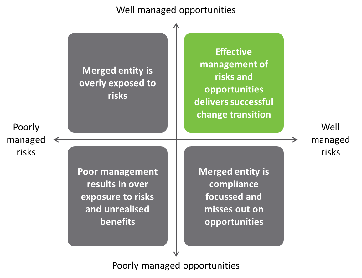 Figure 14: Effective management of risks and opportunities