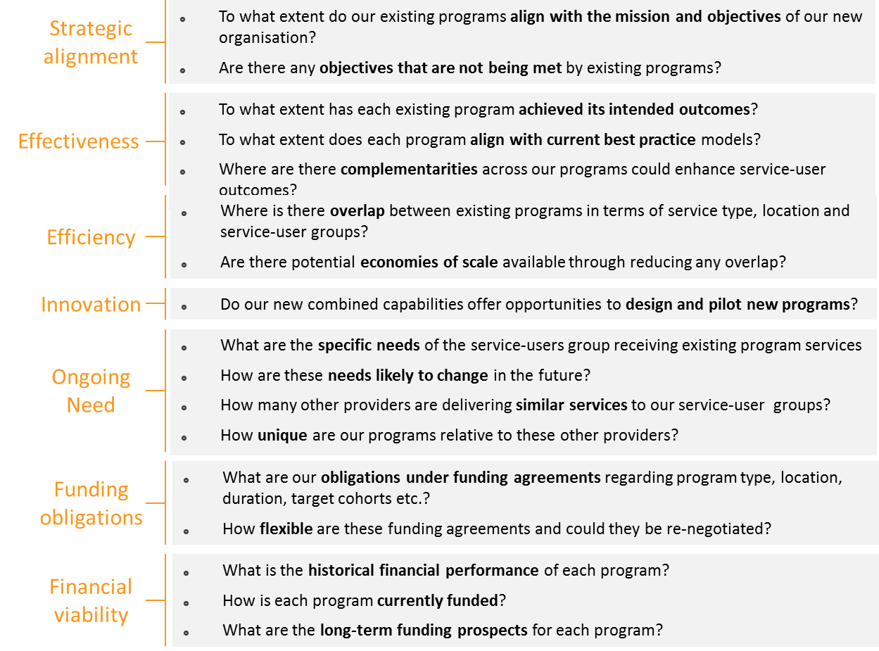 Figure 18: Questions to consider when agreeing to programs