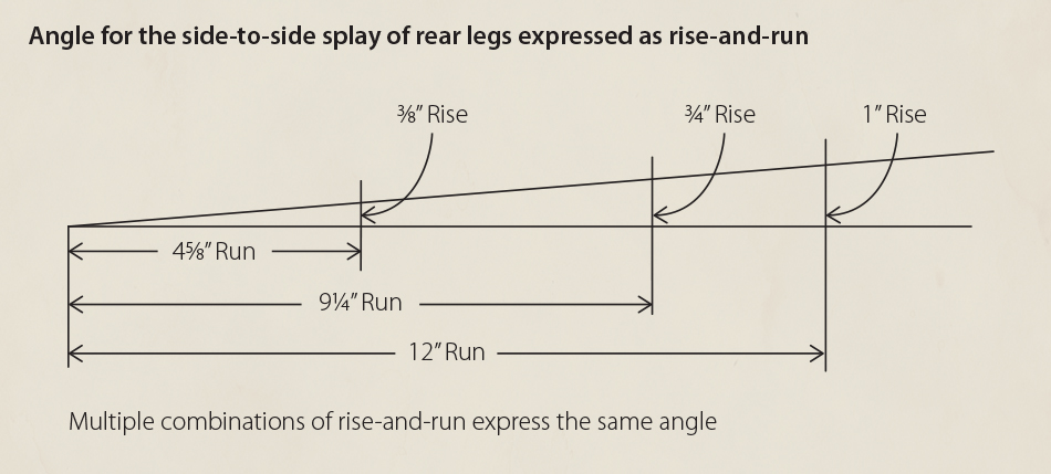 The angle for the side-to-side splay of the rear legs can be expressed as many different rise-and-run combinations