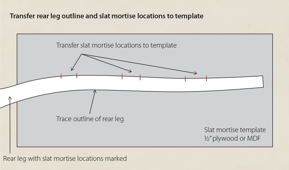 Laying out the slat mortise jig master template: transfer the rear leg outline and slat mortise locations to the template