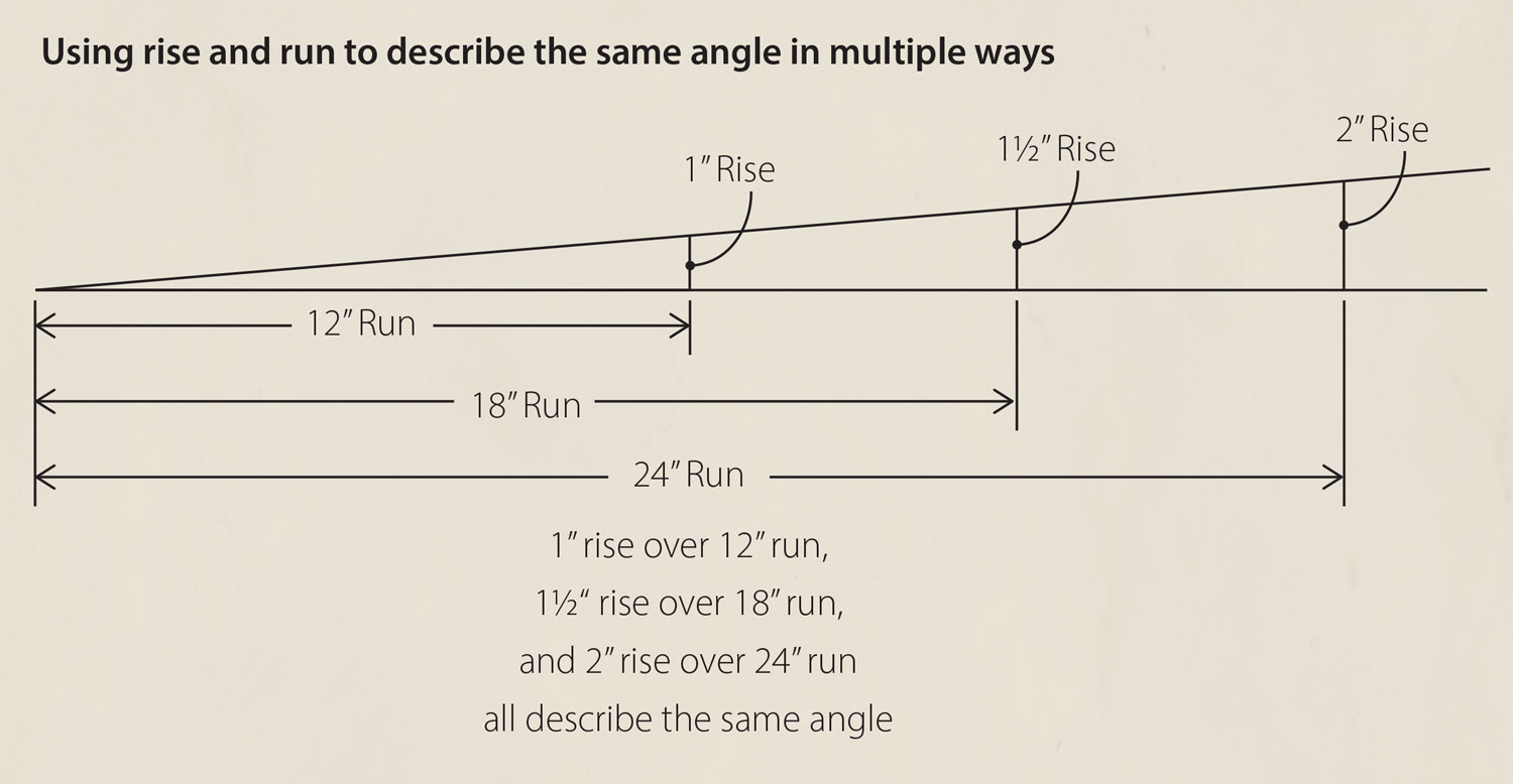 Using rise and run to describe the same angle in multiple ways