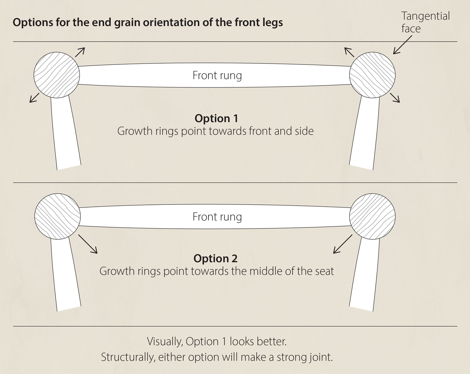 Options for the end grain orientation of the front legs