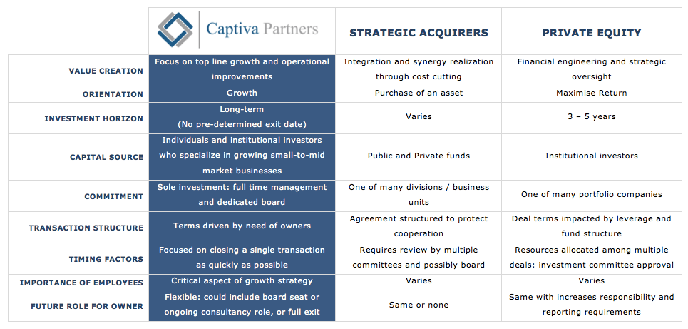 This search fund explains the differences between its approach and other potential acquirers. Source:    Captiva Partners