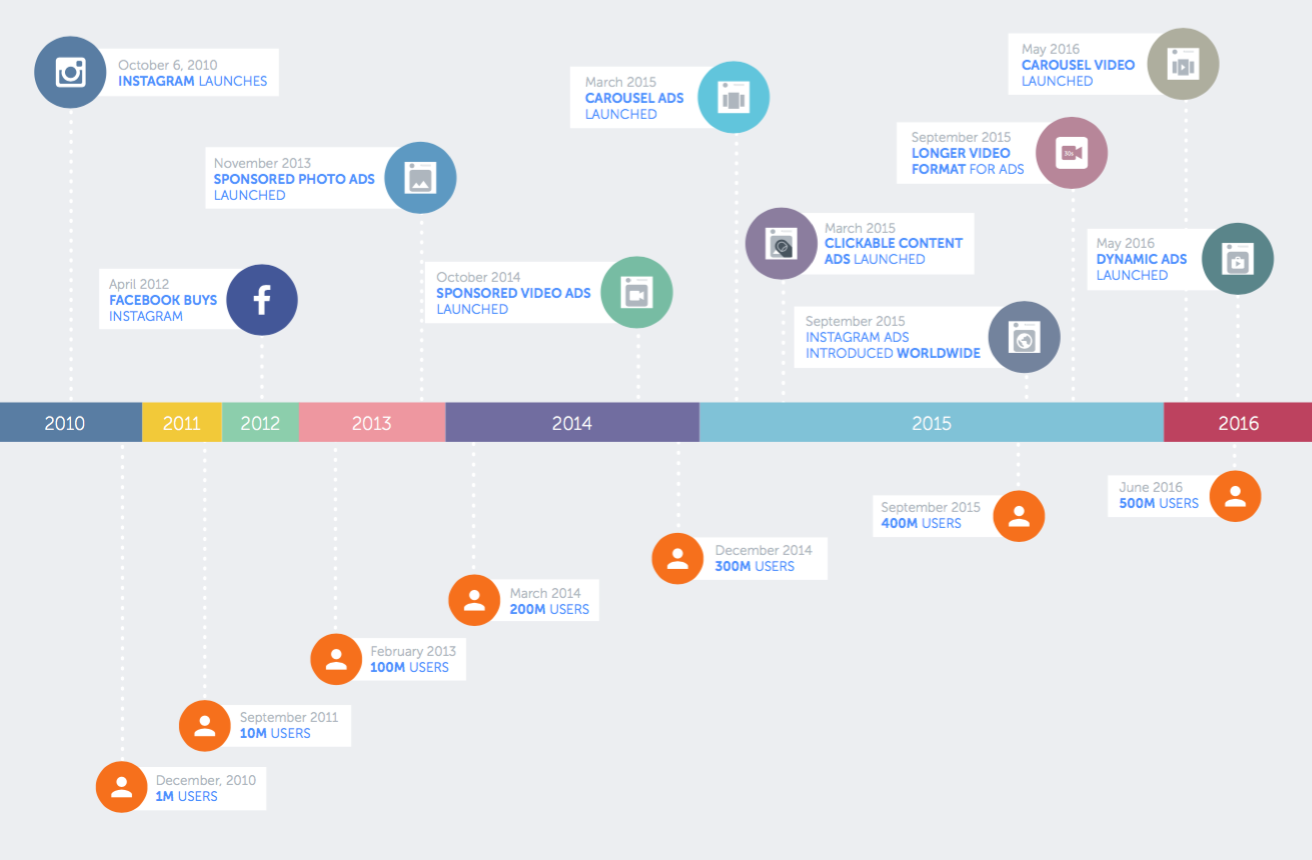 The evolution of Instagram's features. Image credit: Hubspot & Iconosquare