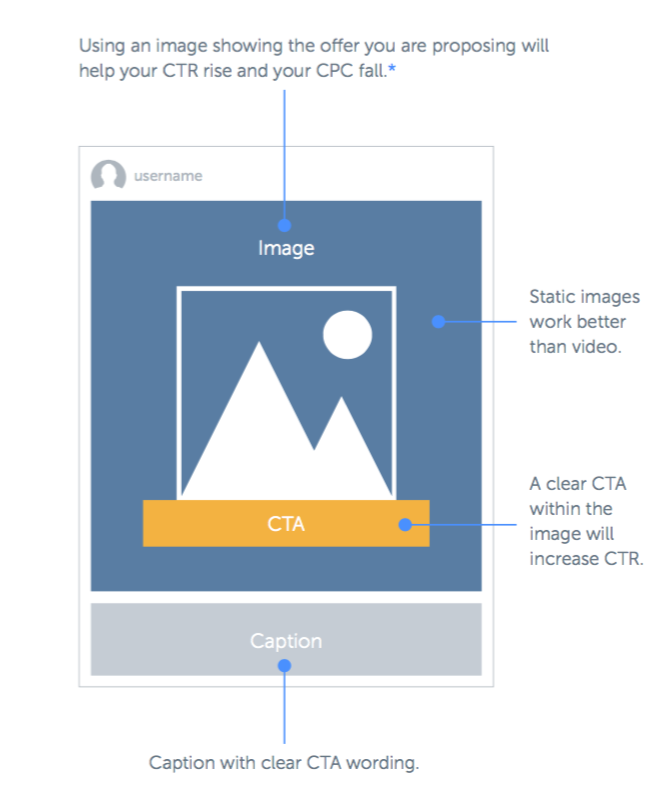 Cheat sheet showing the best performing type of ad - a static image with a clear call to action. Image credit: Hubspot & Iconosquare