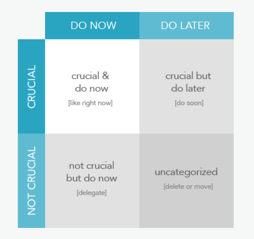 This is the Priority Matrix. This photo was taken from the App Influence website.