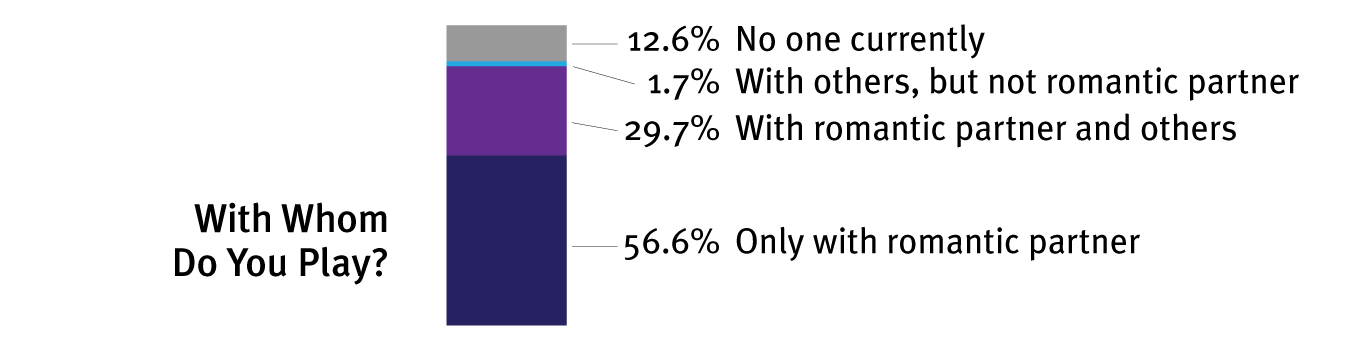 We are more monogamous homebodies than is generally perceived. Although nearly a third of us do play with multiple people, that almost always involves our romantic partner as well. It is also encouraging to see that almost everyone in the community has found a romantic partner who shares their interest.
