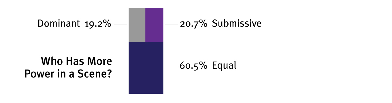 This graph is very telling. Well over half of people within BDSM believe that  real  power is shared equally during a scene. The remainder of people are evenly split between dom or sub, whichimplies that on the whole, everyone in the community sees a scene as something that happens between equals.