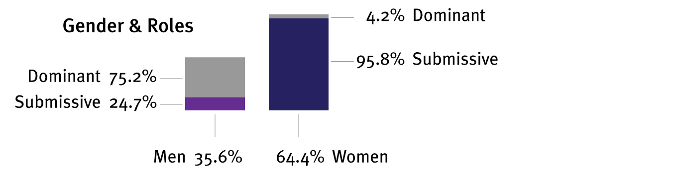 No big surprise here, although I was a little surprised to see that women represent almost two thirds of the people involved in BDSM. I didn't think it was that high.
