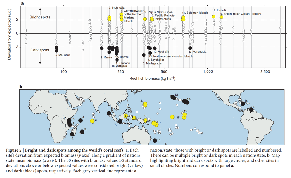 Bright and dark spot locations (b) and the extent to which they deviated from expected biomass levels (a). Almost all bright spots are located in the Pacific Ocean.