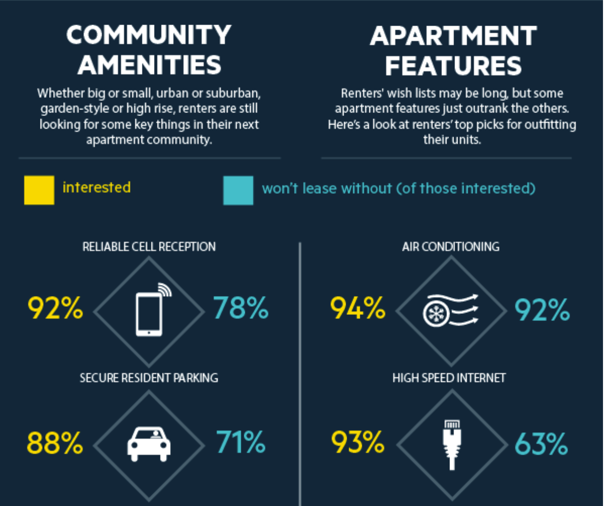 88% of renters listed secure resident parking as a key amenity, with 71% of those renters listing it as a requirement for leasing.    Image from  NMHC.org .
