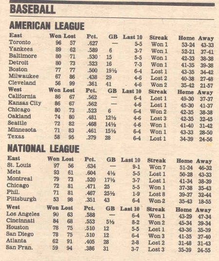 """These are not today's standings, but rather an image that came up when I googled """"standings in a newspaper."""""""