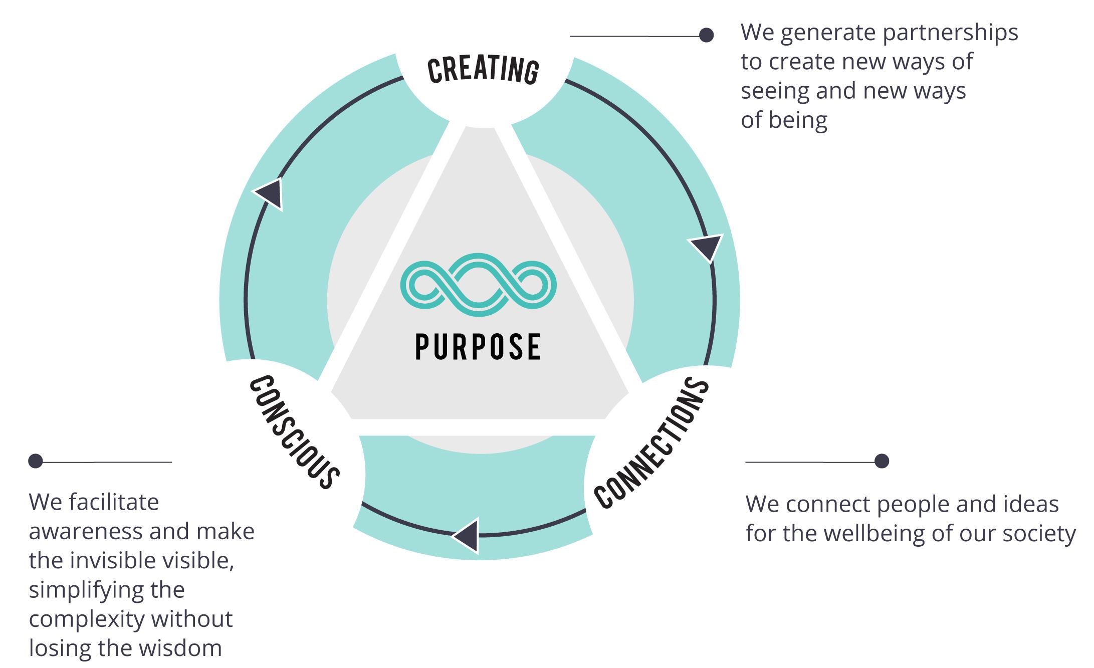 Dig. 5 Values Compass