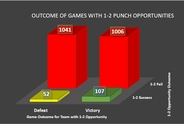 Figure 1:  A successful 1-2 Punch rarely occurs.