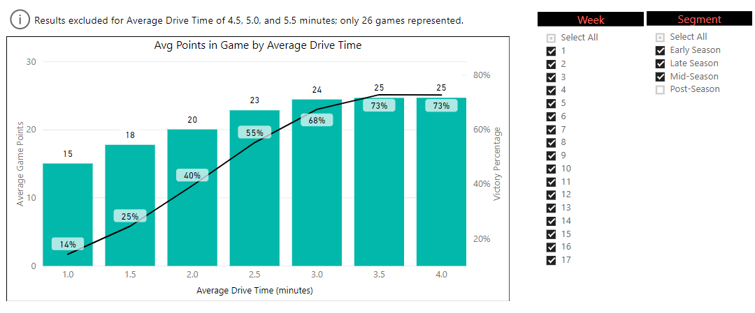 Figure 1: Regular season drive time averages..