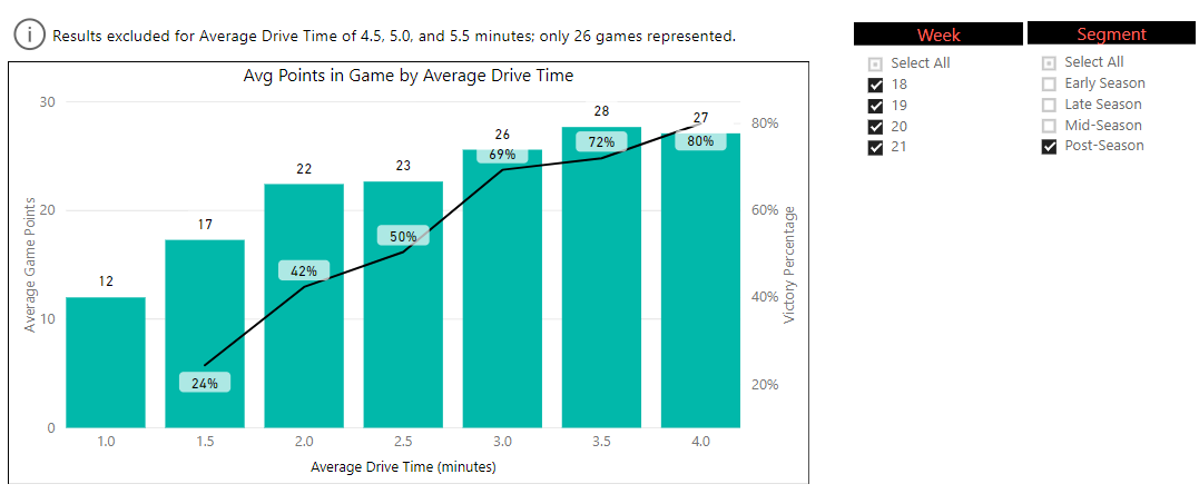 Figure 2: Post-season drive time averages.