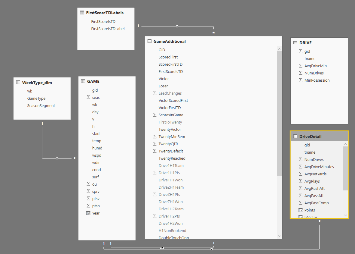 My PowerBI data model. You won't find [WeekType_dim] nor [FirstScoreTDLabels] anywhere in my SQL Azure database.