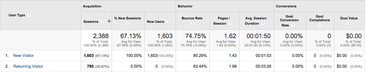 My returning visitors also have lower bounce rates which mean they spend more time on your site and visit more pages before they decide to leave.