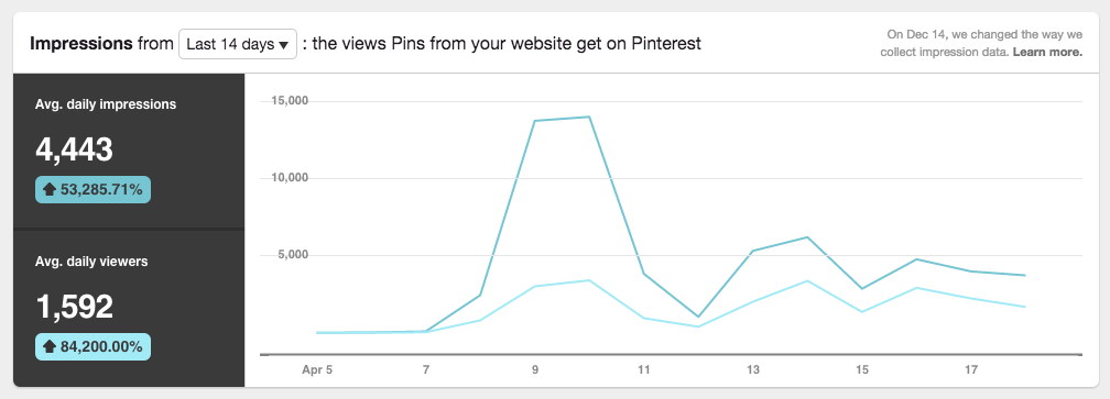 In two weeks I grew my website daily pin impressions by 53,285.71% - exposing my content to more than 4,400+ people every day. This also created a dramatic increase in repins, likes and traffic to my website.  |  Think Creative