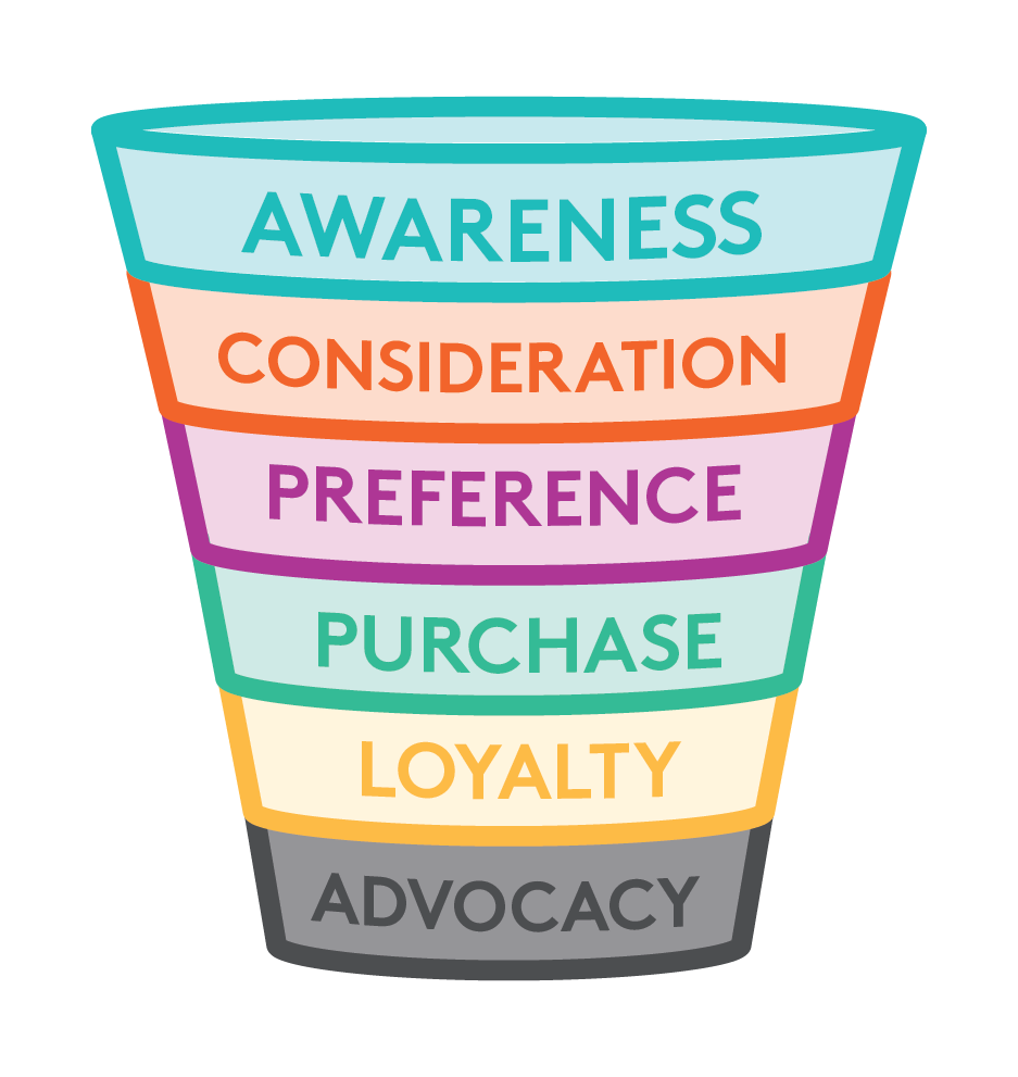The One Thing Your Sales Funnel is Missing  |  Think Creative