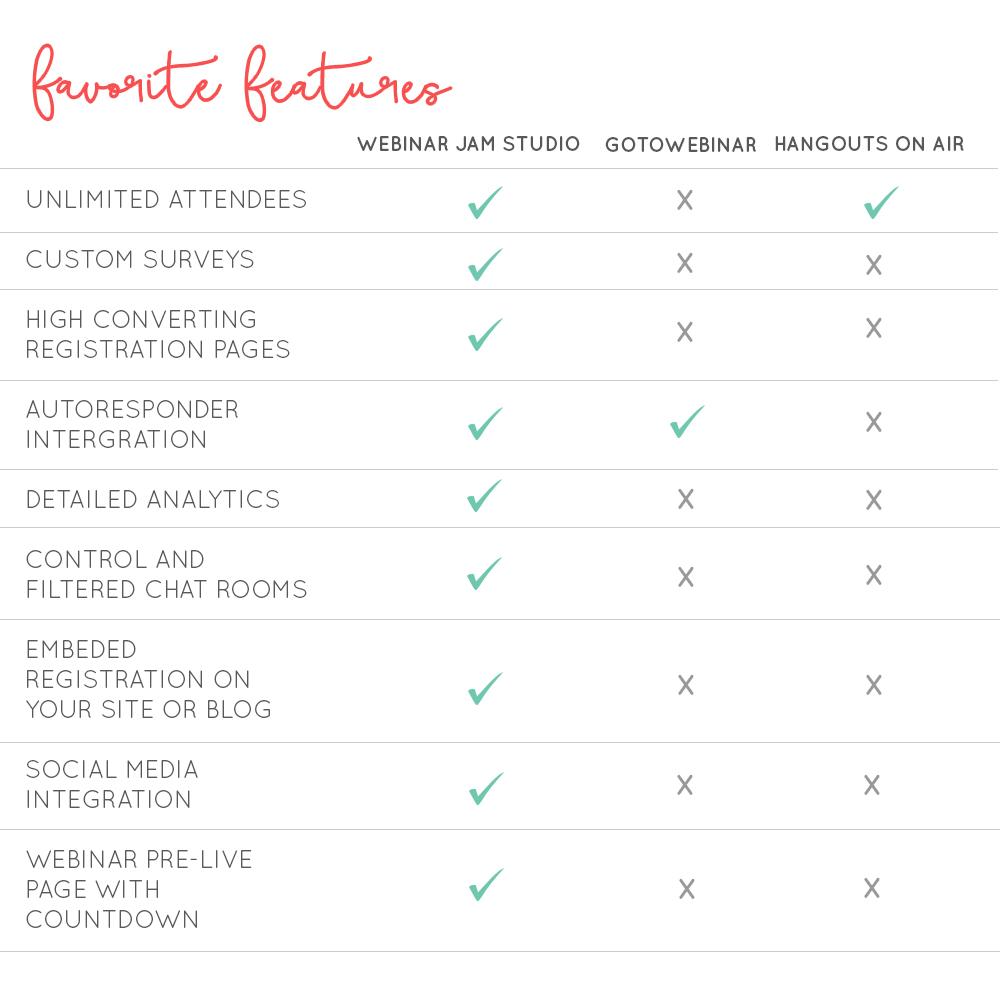 Webinar Platform Favorite Features  |  Think Creative