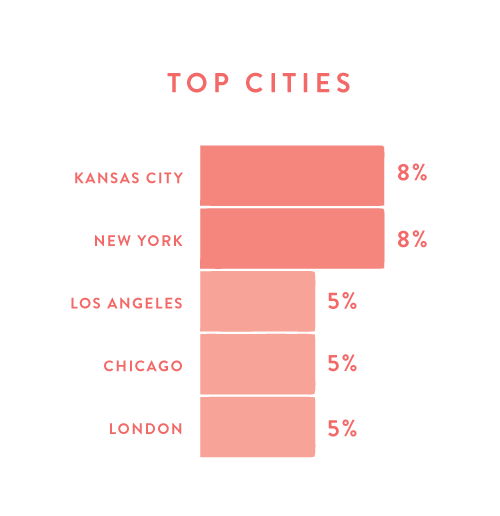 collaborate-graphs-new-cities.jpg