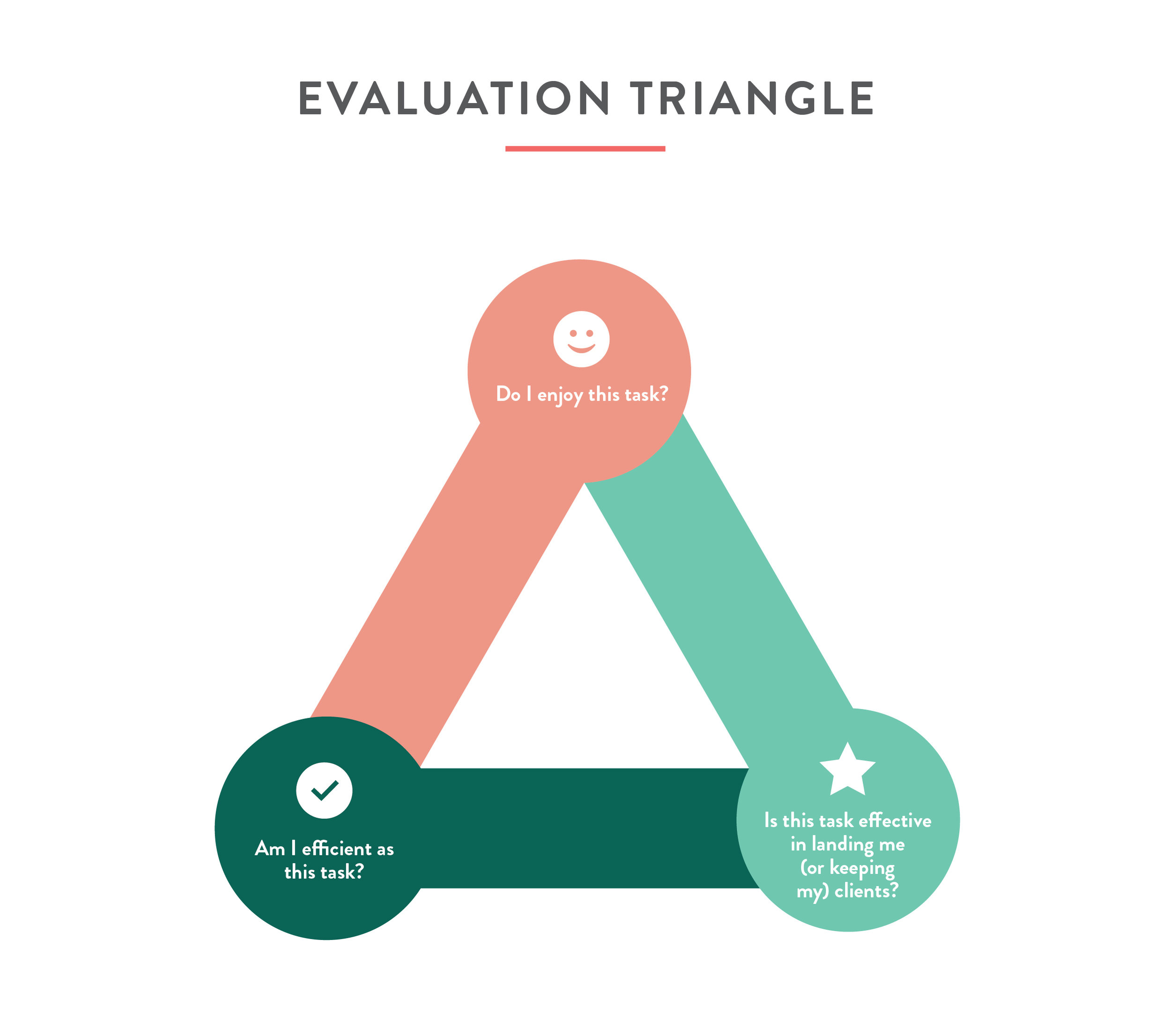 quote_evaluation triangle.jpg