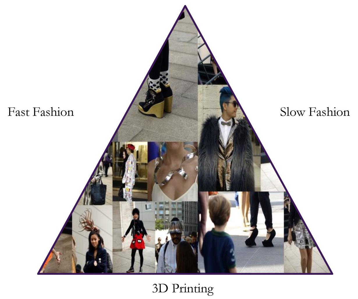 The future of fashion triangle.jpg