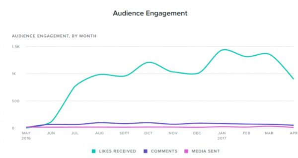 Instagram engagement from May 2016 - April 2017
