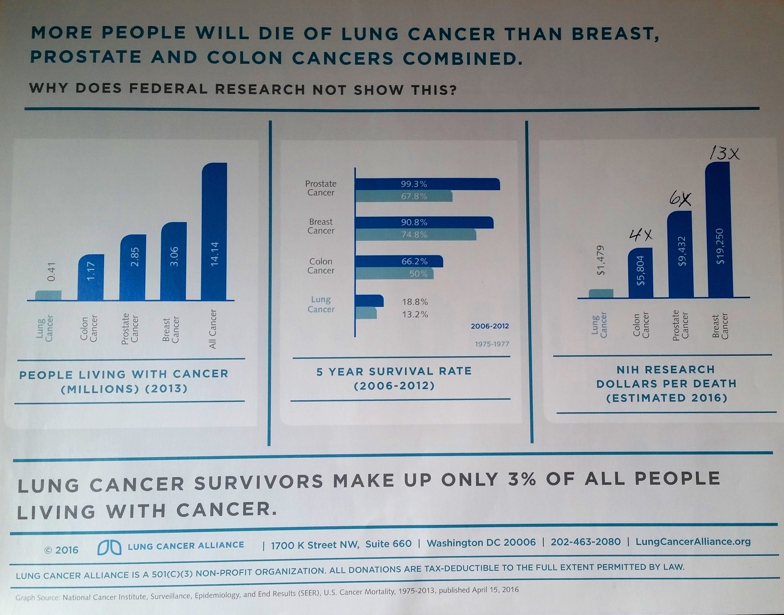 Lung Cancer Comparative Graph.jpg