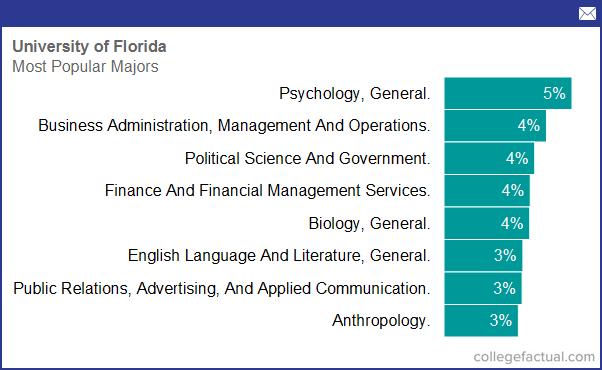 chart-most-popular-majors.png
