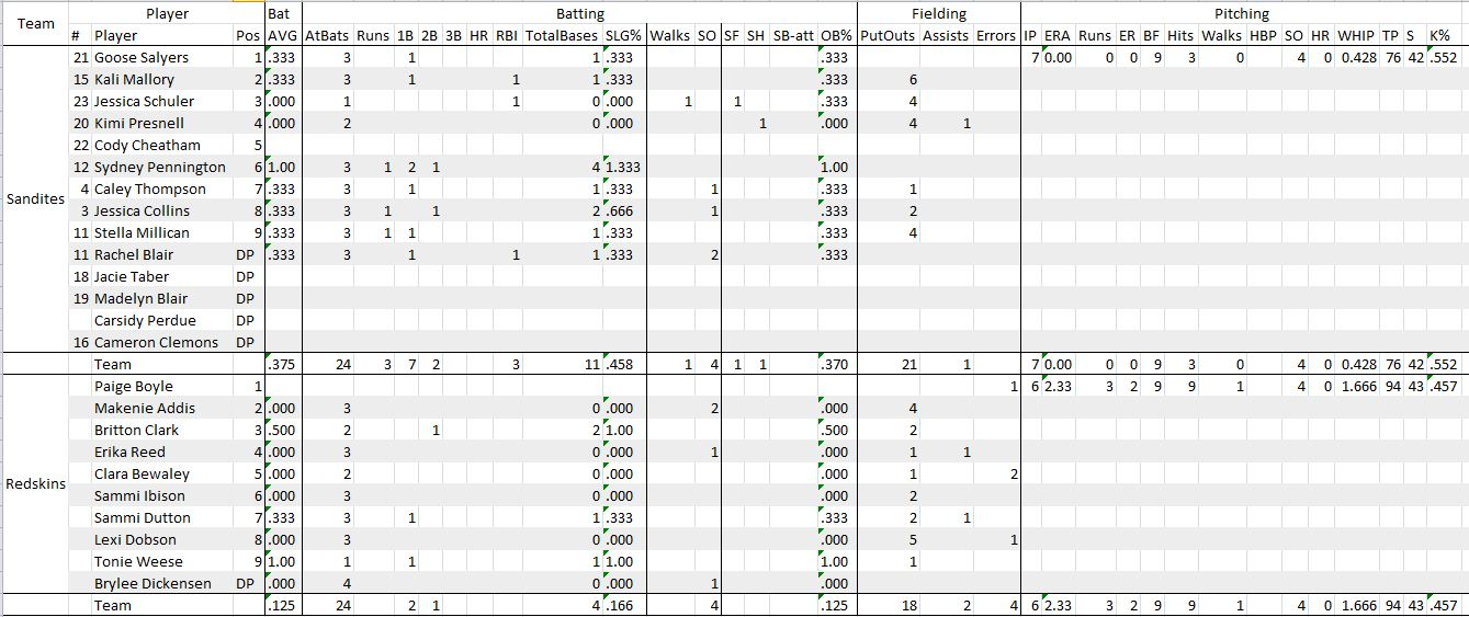 Game Stats, Click to Enlarge