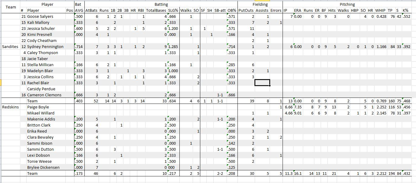 Stats for both games against Union, Click to Enlarge