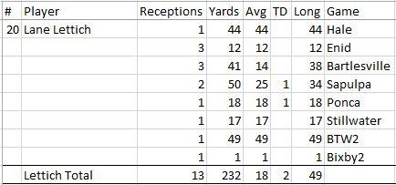 Lane Lettich Senior Year Receiving Stats