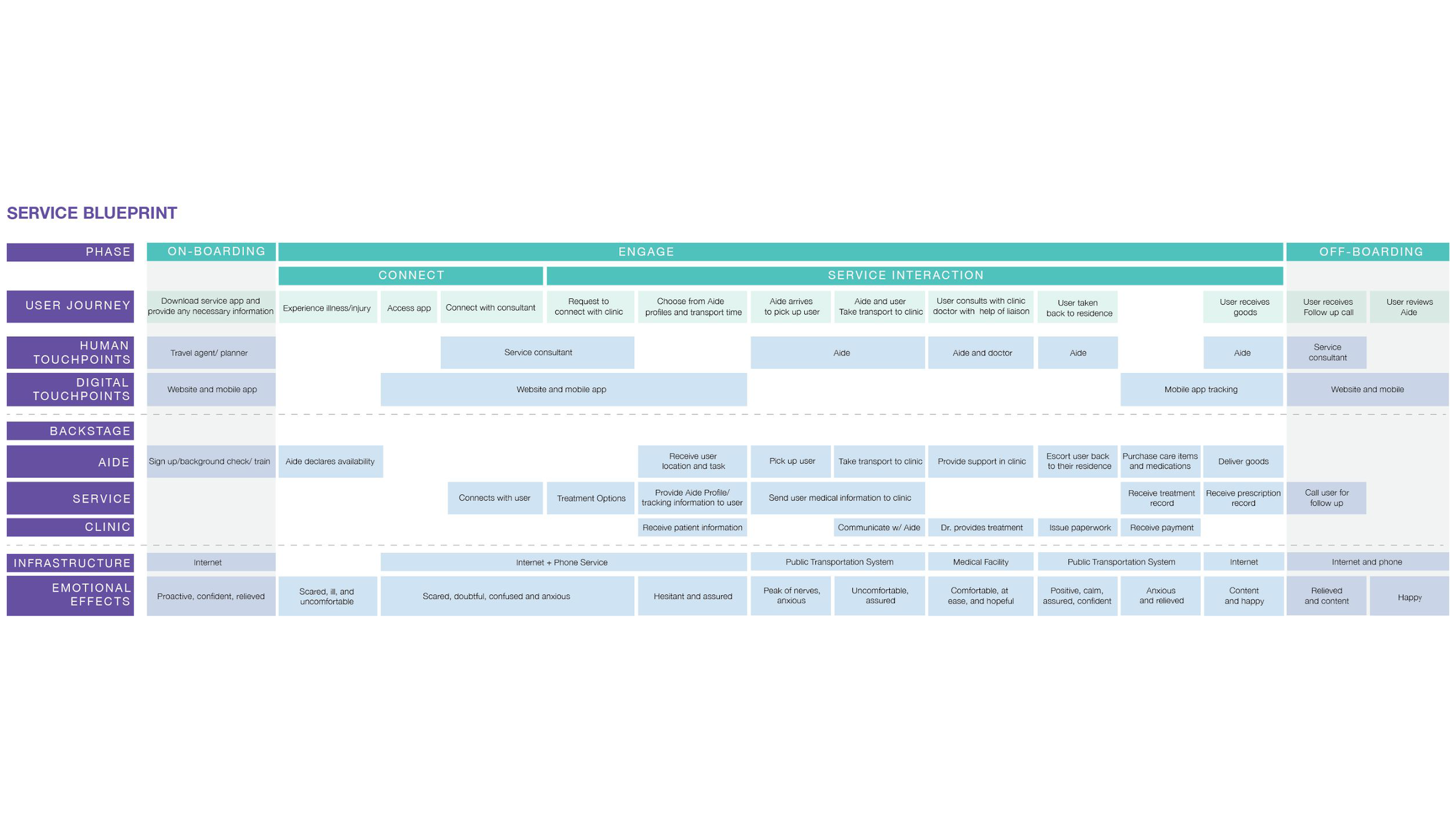 Service Blueprint_AidAbroad.png