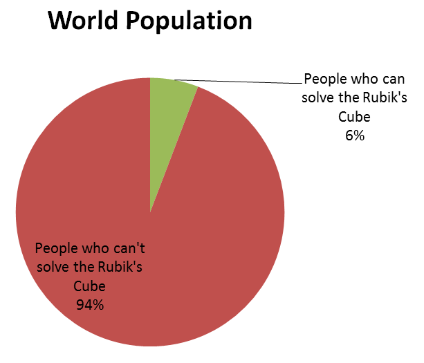 percentage of people that can solve the Rubiks Cube