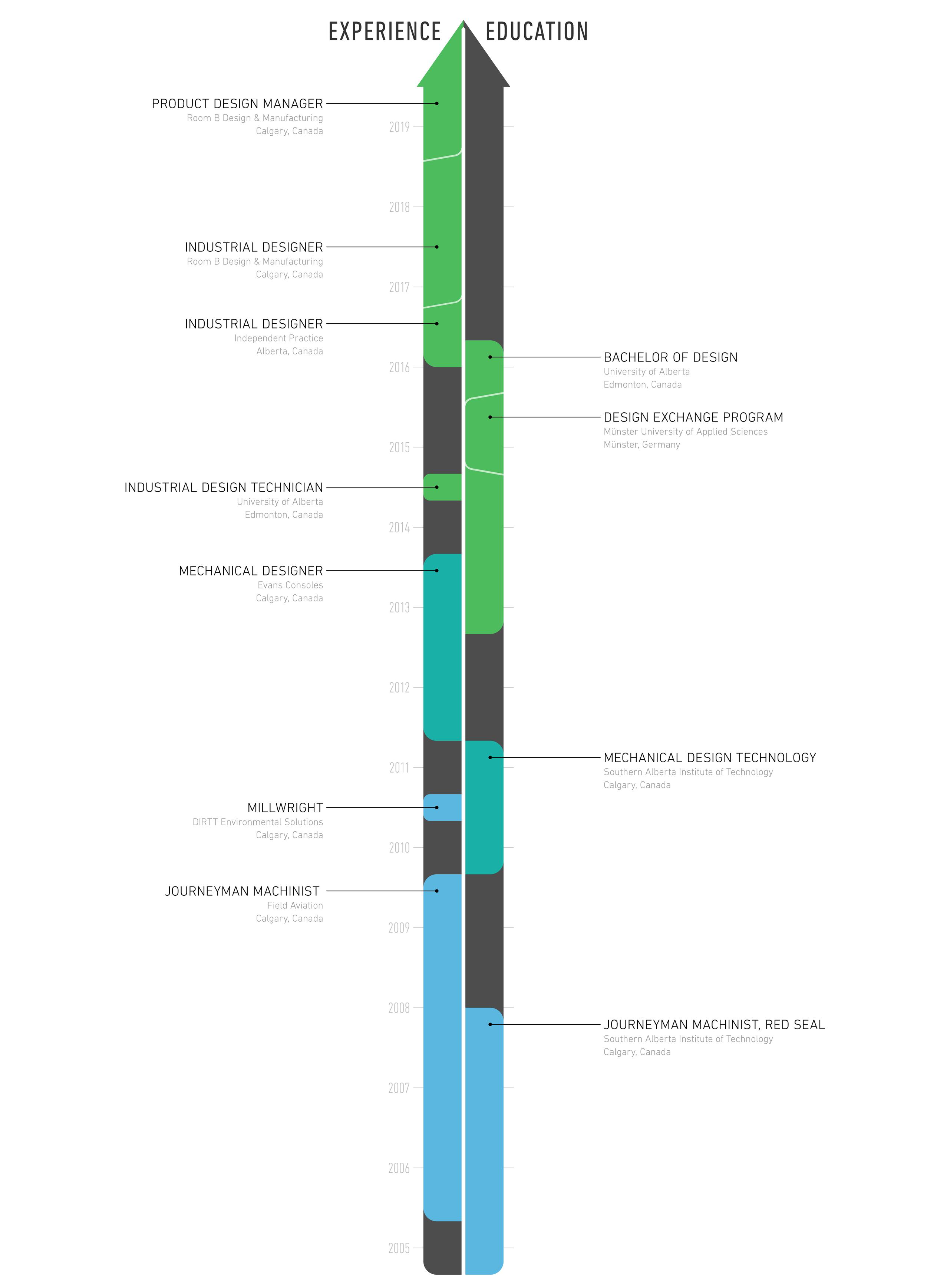 Timeline V21.0.png