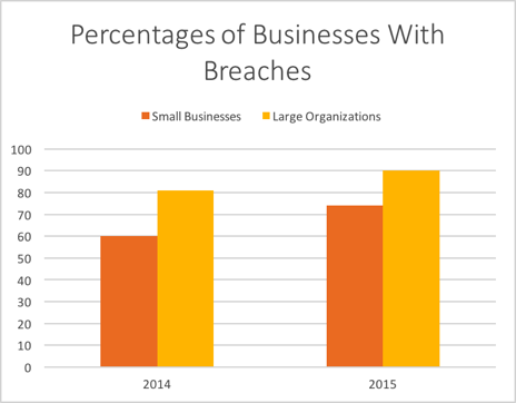 Percentages of Businesses with Breaches