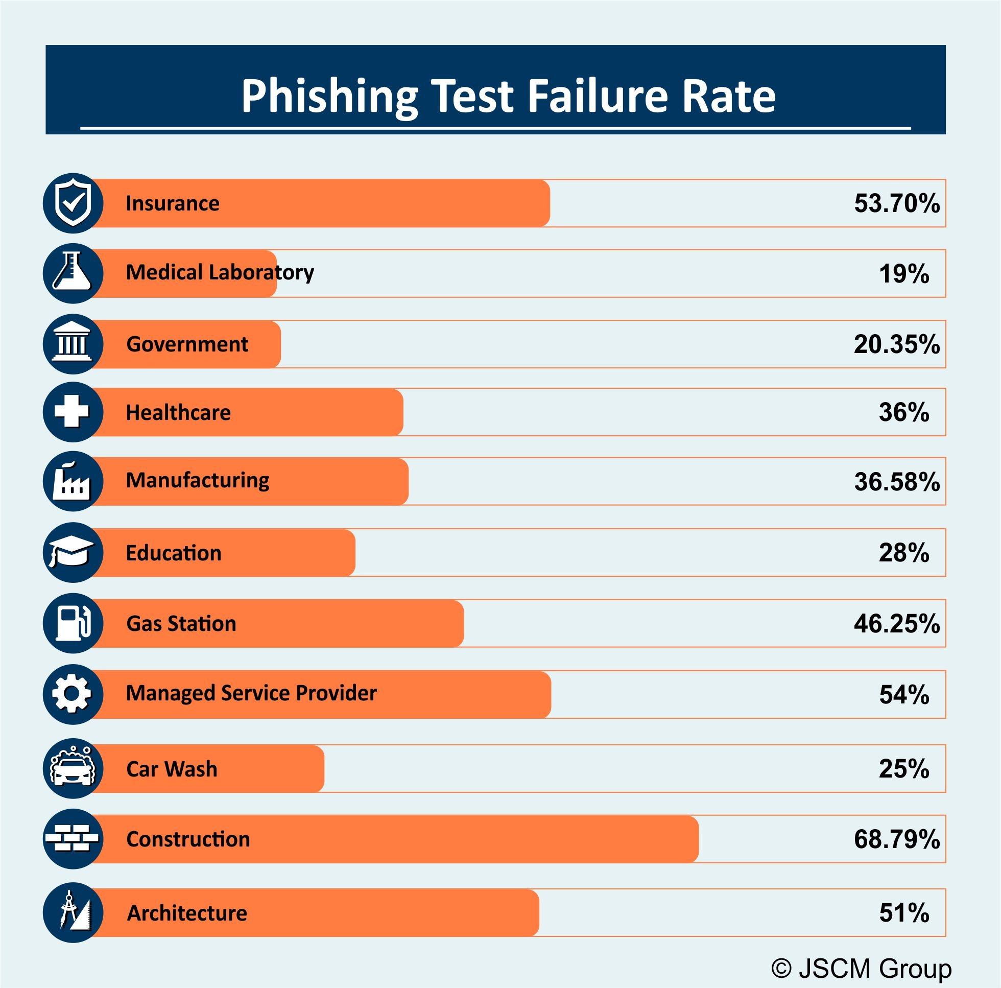 Spear Phishing test failure rate statistics by industry.