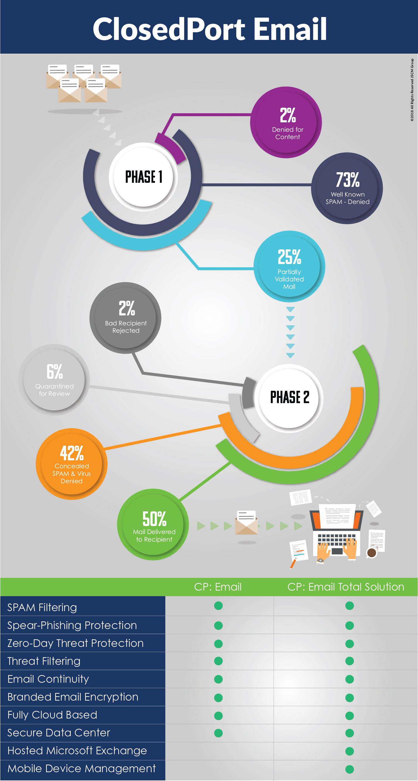 ClosedPort Email 2 Filter process infographic