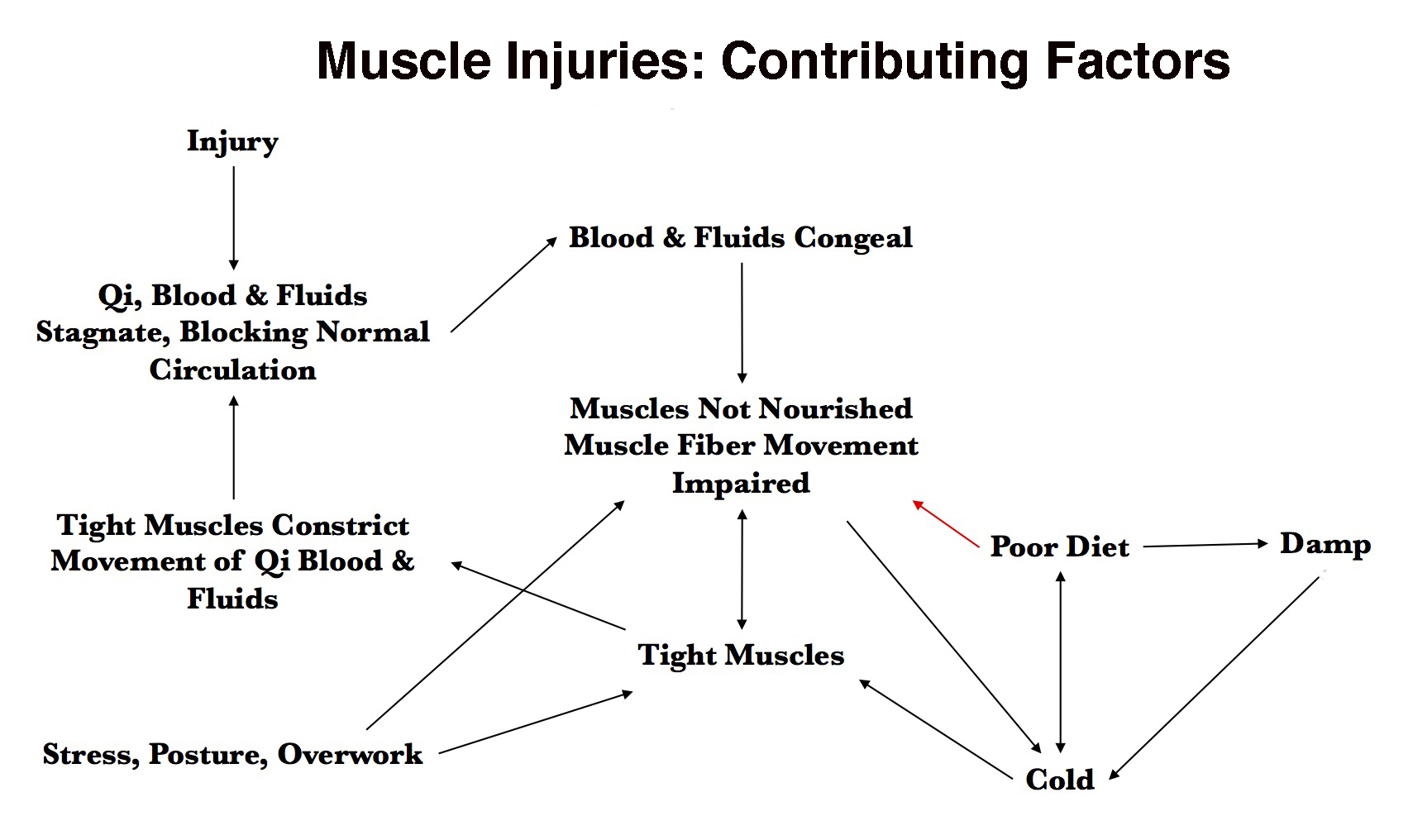Chart in Muscle Strains.Article.jpg
