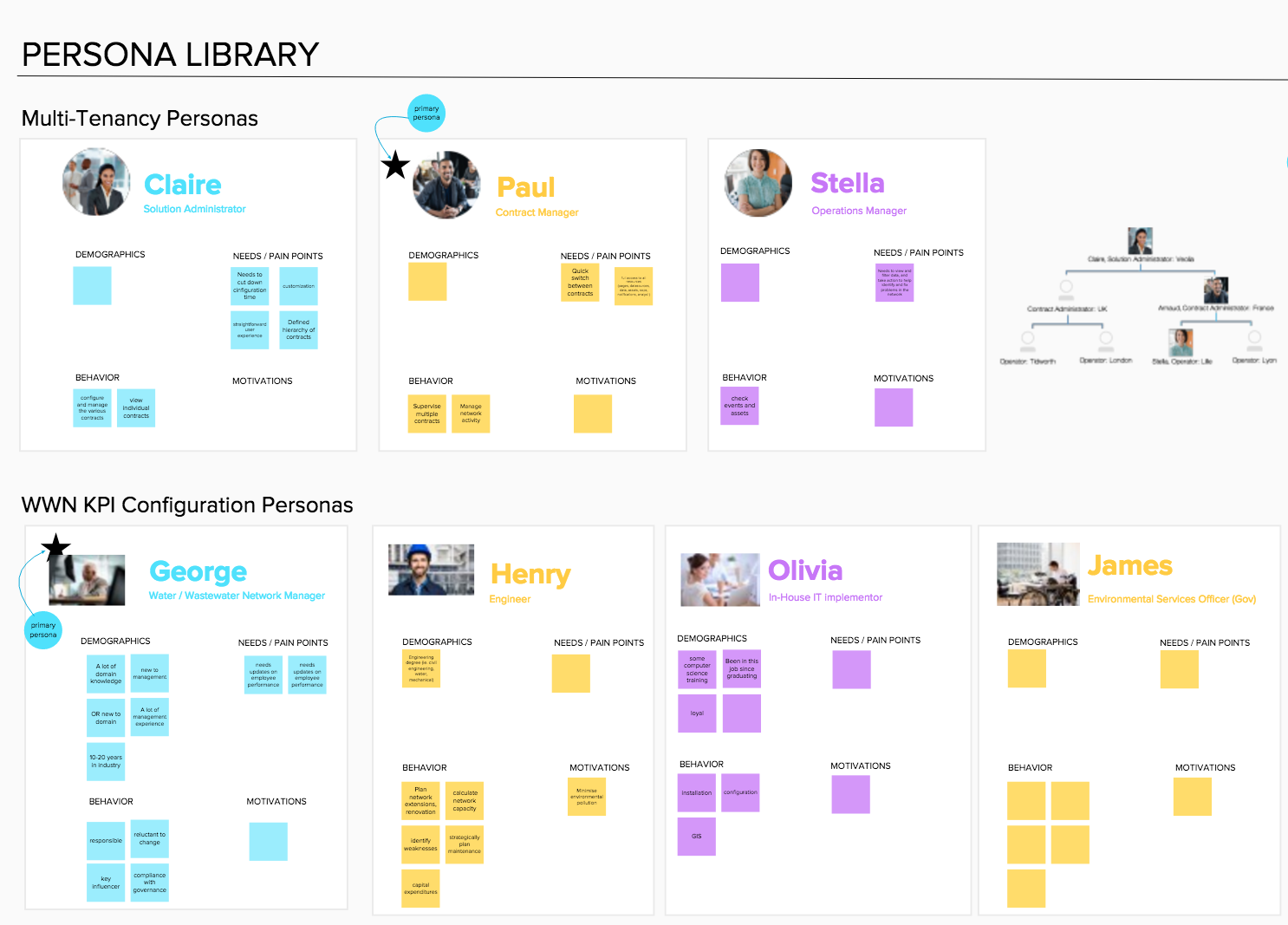 We use Mural.ly to store our persona library. Everyone on the team is able to contribute and we can work concurrently in collaborative sessions from remote locations.
